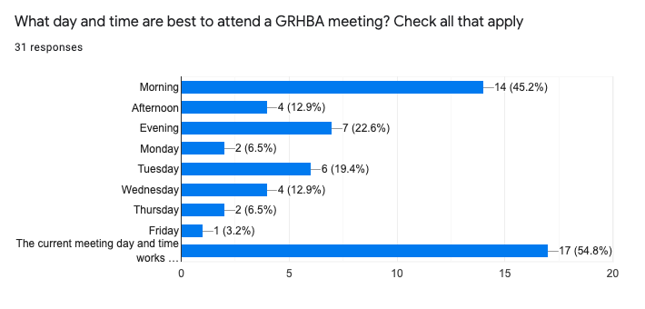 What day and time are best to attend a GRHBA meeting?