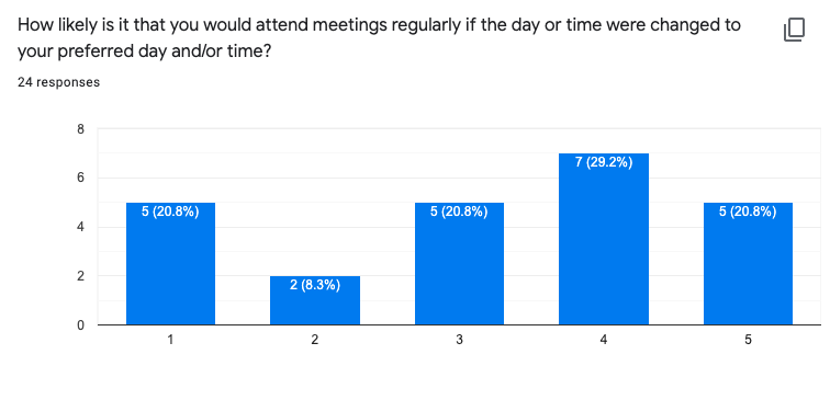 How likely is it that you would attend meetings regularly if the day or time were changed to your preferred day and/or time?