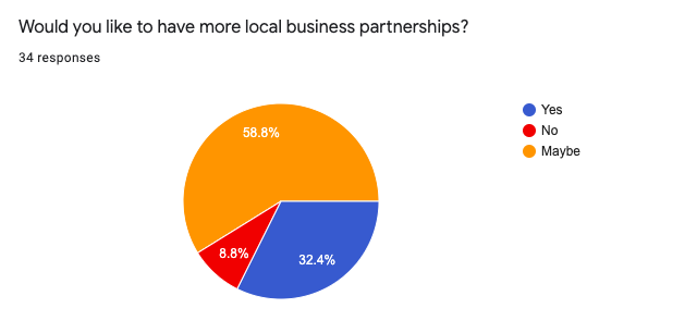 Would you like to have more local business partnerships?