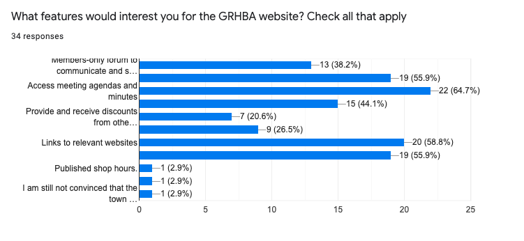 What features would interest you for the GRHBA website?
